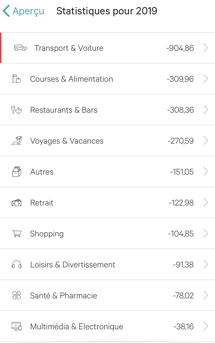 Budget Nouvelle Zélande